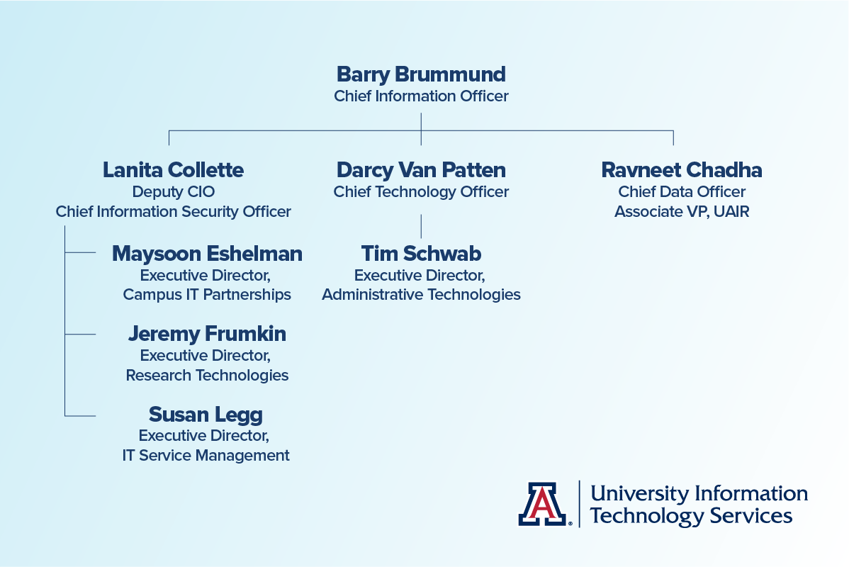 new org chart for CIO, reflecting changes mentioned in article
